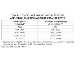 six tips for testing motor insulation