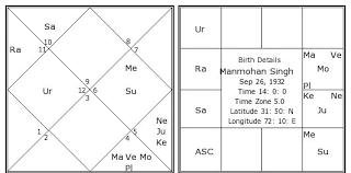 Manmohan Singh Birth Chart Manmohan Singh Kundli