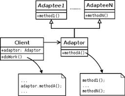 Adapter Pattern Extraordinary Adapter Pattern Wikipedia
