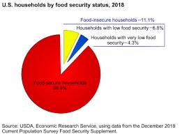Usda Ers Key Statistics Graphics
