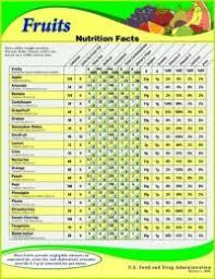 Pakistani Food Calories Chart Pakistani Food Calories Chart List 5 Best Images Of