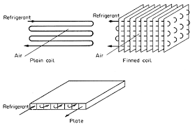 Evaporator Coil Sizing Chart Unit Operations In Food Processing R L Earle