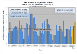 Lake Powell Water Level Chart A Big Spring Boost For One Of Denver Waters Most Important