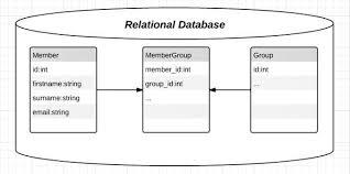 Relational Data Modelling Using Php Data Objects Joomlavision