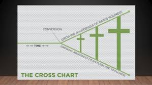 Gospel Centered Life Cross Chart Pastors As Brothers How To Form Gospel Centered
