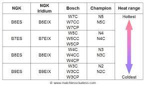 Champion Spark Plug N3c Britbike Forum