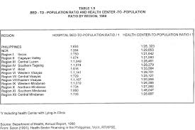 A Study Of Philippine Hospital Management Administrative