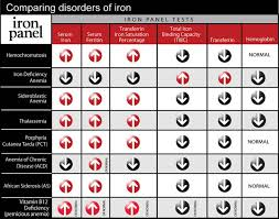 Iron Deficiency Anemia Chart Pin On Nursing Stuff