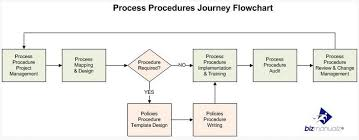 Sop Chart What Is A Standard Operating Procedure Writing Sops