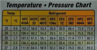 R12 Pt Chart How To Use Hvac Gauges