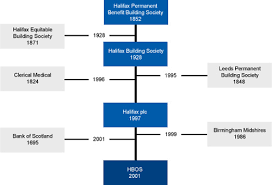 Lloyds Banking Group Organisational Structure Chart Halifax Lloyds Banking Group Plc
