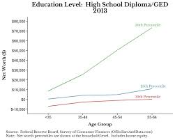 Net Worth By Age Chart Average Net Worth By Age And Education Level
