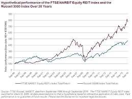 Reits Quenching The Thirst For Income Ftse Russell