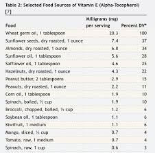 Vitamin E Food Sources Chart Vitamin E And Your Immune System