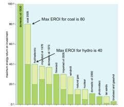 Eroei Chart Eroei Chart Google Search Solar Energy Solar Chart