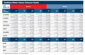On Demand Water Heater Sizing Chart Bosch Tankless Water Heater Reviews Electric Gas