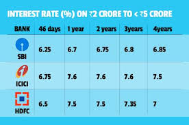 Fds On Bulk Deposits Here Are Interest Rates Offered By Sbi