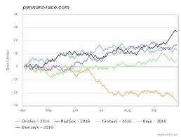 Home Pennant Race