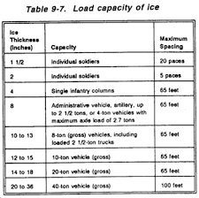 Ice Road Thickness Chart Fm 5 430 00 1 Chptr 9 Road Design