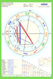 Donald Trump Natal Chart Bitches Everywhere Has Anyone Heard About Donald Trumps