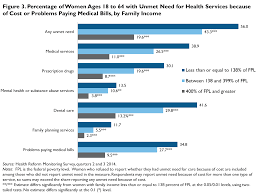 Health Care Costs Are A Barrier To Care For Many Women