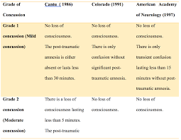 Concussion Grade Chart What Are Concussions The Basics Of Brain Structure And Function