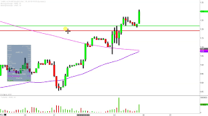 Amr Stock Chart Alta Mesa Resources Inc Amr Stock Chart Technical Analysis For 01 03 2019