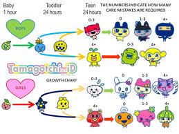 Tamagotchi V2 Chart Tamagotchi Dream Town Instructions