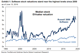 Goldman Sachs Stock Price Chart Goldman Sachs Technology Stocks Are Overvalued