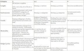 rubric for essay co music appreciation mr labruno rubric for essay