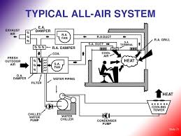 air conditioning system components. 13. typical all-air system air conditioning system components c
