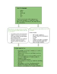 Information Technology Career Path Flow Chart 3 Ways To Become A Software Engineer Wikihow