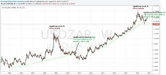 This Suggests That Silver Will Soon Spike Significantly