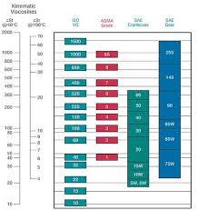 Motor Oil Viscosity Chart Motor Magazine Lubcricants Making Sense Of Viscosity