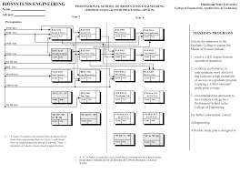 Bioprocess Flow Chart Biosystems Engineering Bioprocessing And Food Processing