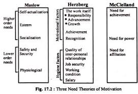 Motivation Theories Top 8 Theories Of Motivation Explained