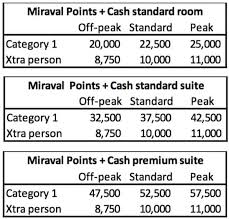 Hyatt Redeem Points Chart Big Changes To World Of Hyatt Award Chart