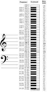Piano Frequency Chart Frequency Range And Notes Chart In 2019 Music Theory Piano