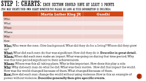 gandhi and martin luther king essay  gandhi and martin luther king essay