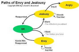 emotional competency envy paths of envy