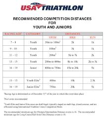 What Is Triathlon Trinity Multisport