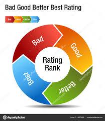 Bad Good Better Best Rating Rank Chart Stock Vector
