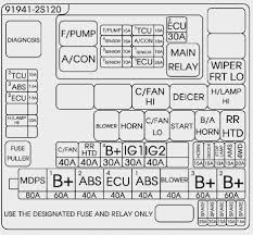 2008 bmw 528xi fuse diagram wiring diagram for car engine fuse box and fuses on 2008 bmw 528xi fuse diagram