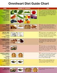 Diet Chart For Heart And Diabetic Patients Omniheart Diet Guide Chart In 2019 Heart Diet Dash Diet