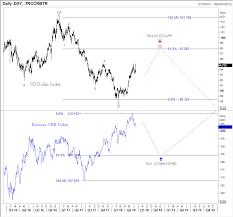 Dollar Versus Commodities