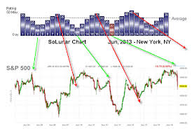 Time Price Research Spx Vs Solunar Chart