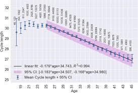 Standard Menstrual Cycle Chart Real World Menstrual Cycle Characteristics Of More Than