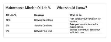 Tire Tread Percentage Chart Honda Oil Life Percentage
