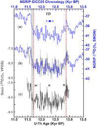Ilık holosen için düşük sıcaklıklar (12.900 ila 11.700 yıl bp ) geç buzullar arası 'den sonra buzul sonrası geri dönüş oldu, bu da iklimsel ısınmayı geçici olarak tersine çevirdi. Timing And Structure Of The Younger Dryas Event And Its Underlying Climate Dynamics Pnas