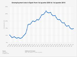 Spain Unemployment Rate 2005 2019 Statista